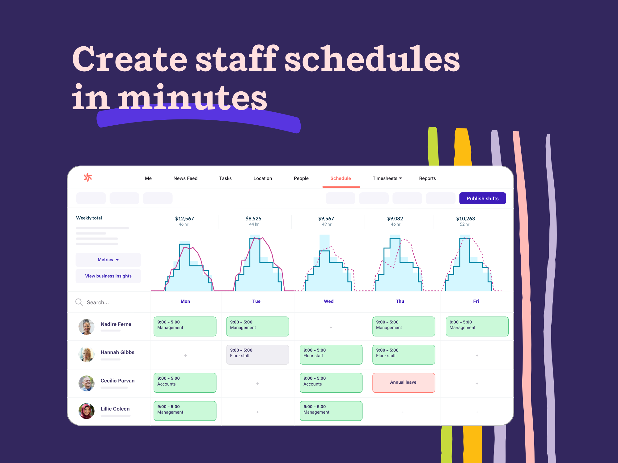 Create new shift structures instantly, drag & drop existing schedules, or use auto-scheduling to create optimized, legally compliant schedules with a single click.  Notify employees about their schedules and changes via email, SMS, or push notifications.