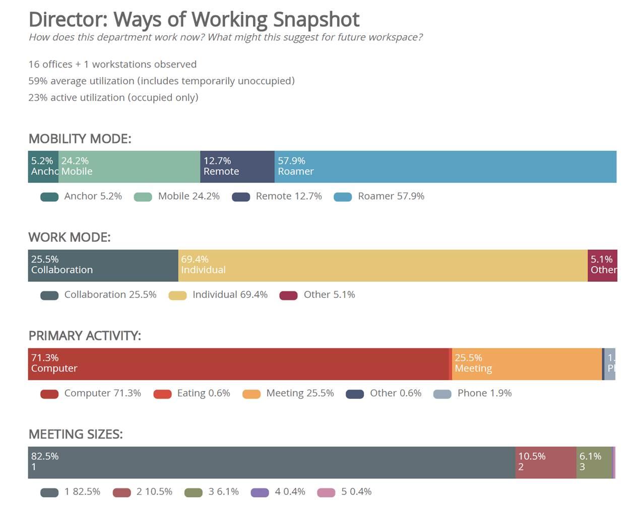 Ways of working