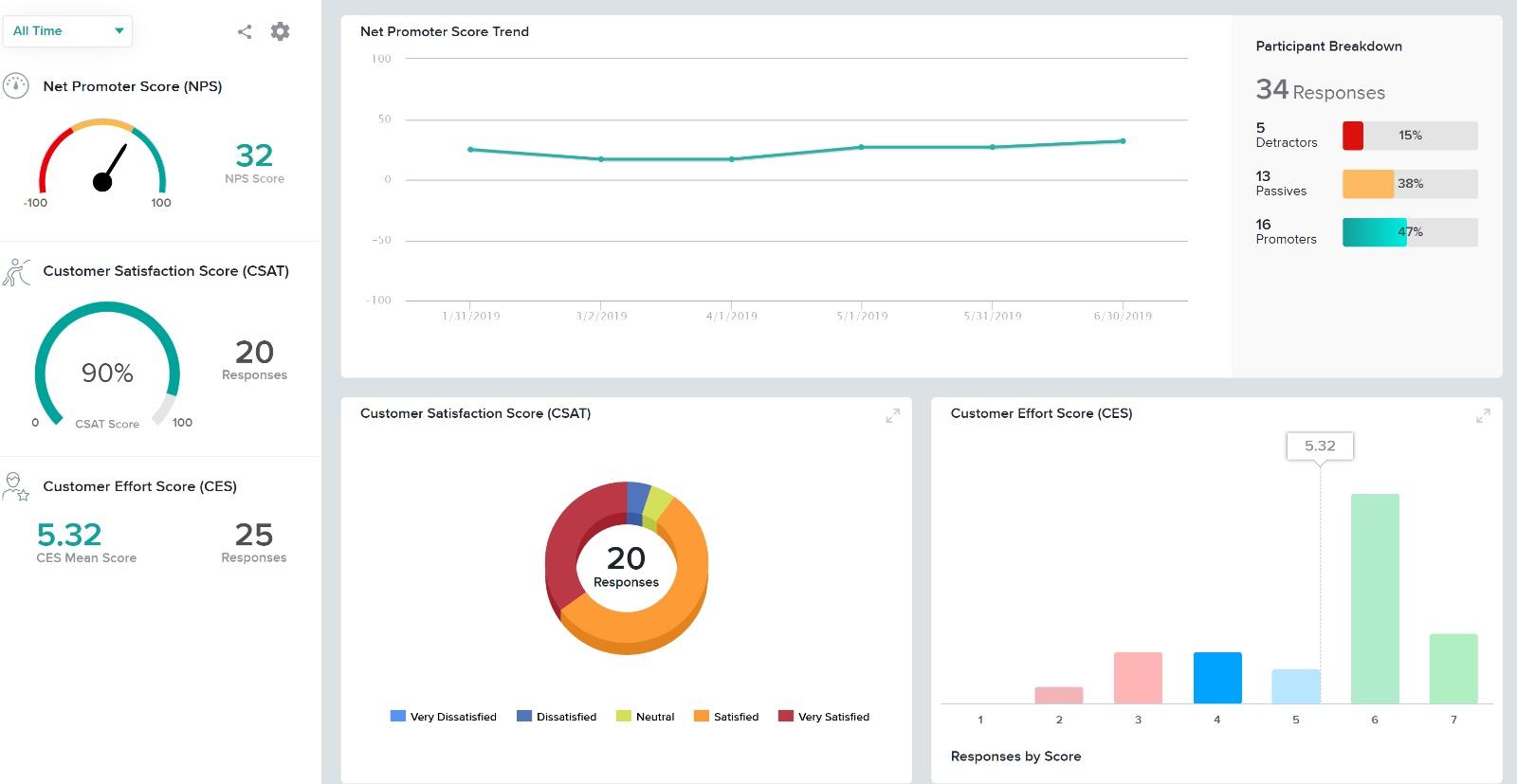 SoGoSurvey Customer Experience Dashboard