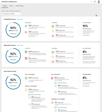 ADP Return to Workplace dashboard - Monitor trends about your workforce, including availability attestation results and sentiment, vaccination status, and negative COVID-19 test results.