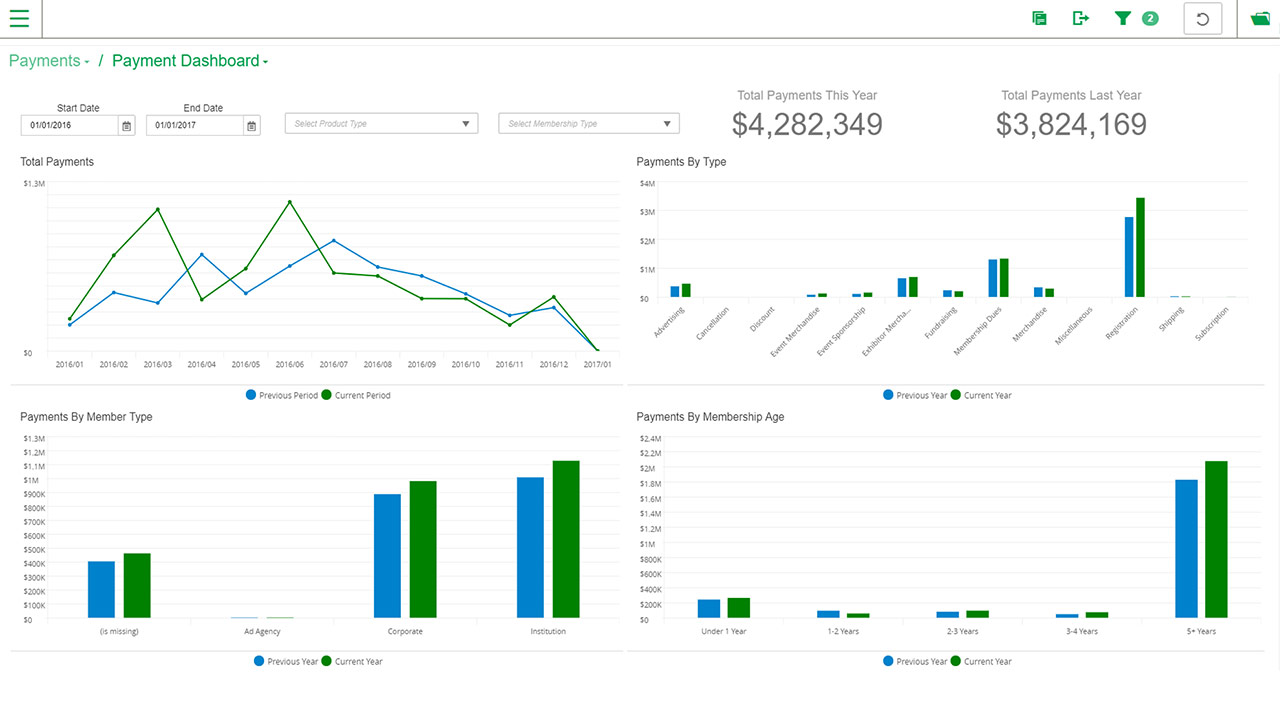 The payment dashboard within MemberSuite Insights offers analytics on dues and non-dues revenue initiatives