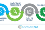 Discover360 screenshot: End-to-end eDiscovery workflow with Hold360 and Discover360