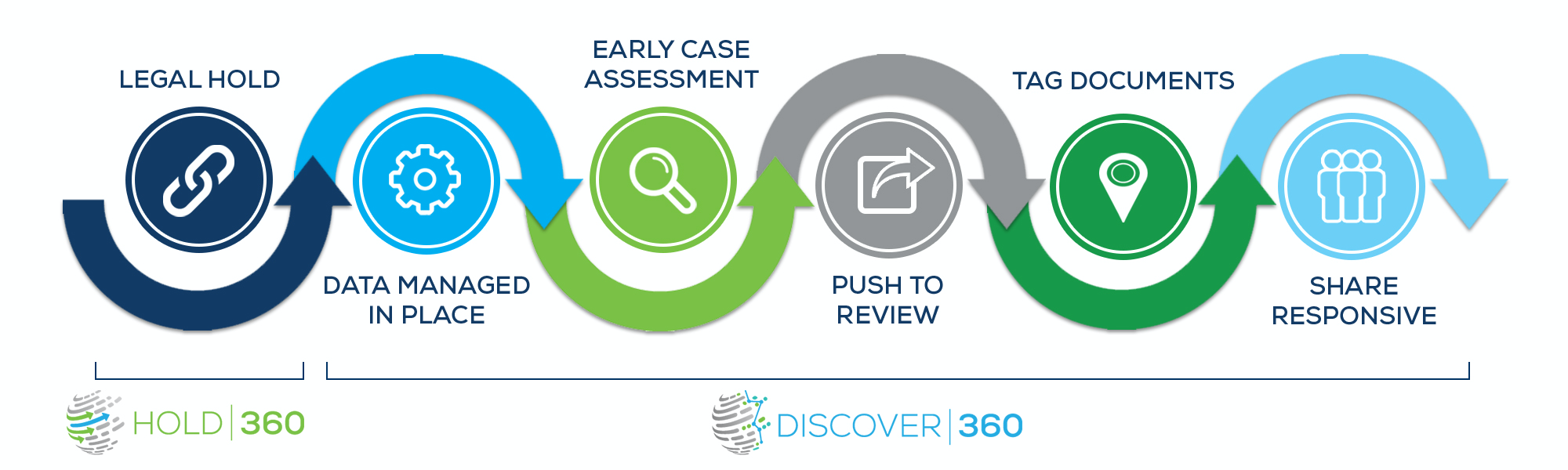 End-to-end eDiscovery workflow with Hold360 and Discover360