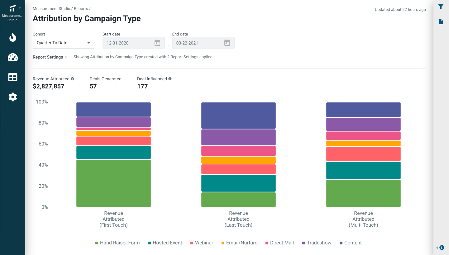 Terminus Software - Campaign Attribution