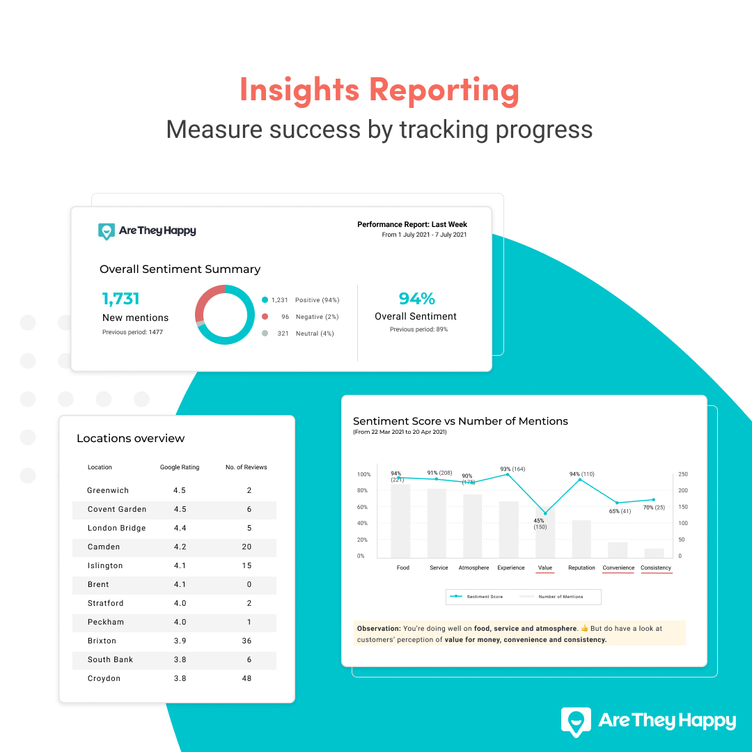 AreTheyHappy Insights Dynamic Reporting