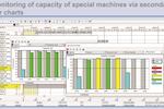 FastReact screenshot: Monitor machine capacity via Fast React Align application