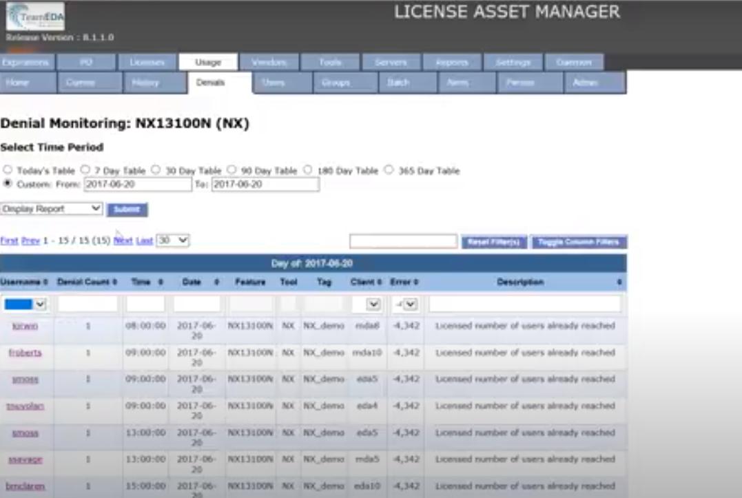 License Asset Manager denial monitoring