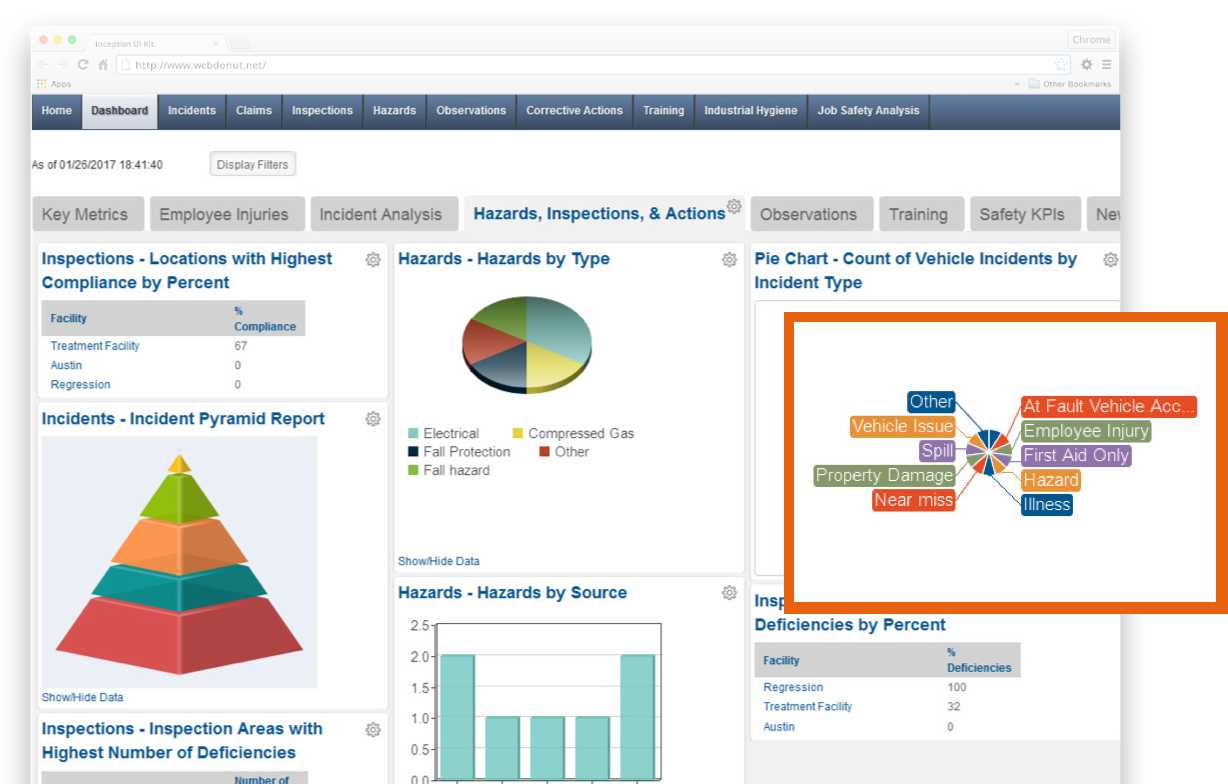 Gain insightful information from IndustrySafe's key safety indicators and metrics configurable dashboard