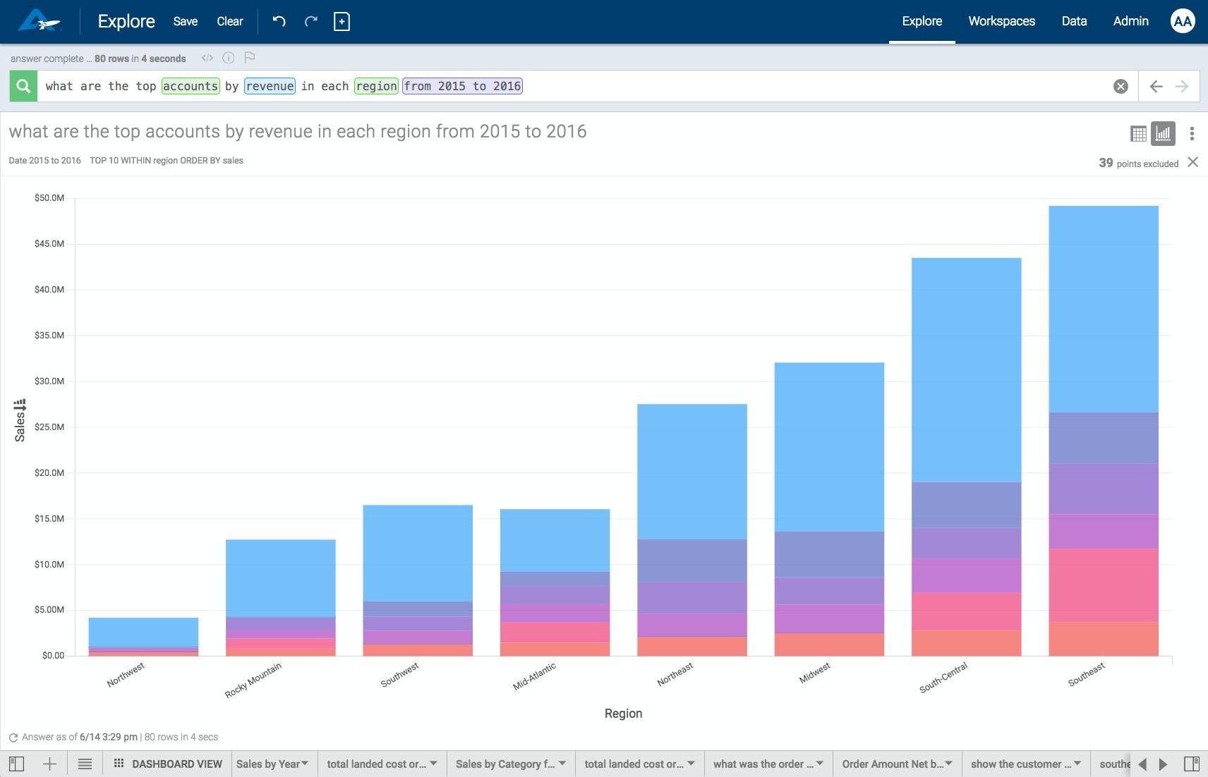 AnswerRocket Software - Bar chart