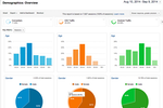 Captura de pantalla de Google Analytics: Google Analytics audience demographics reporting