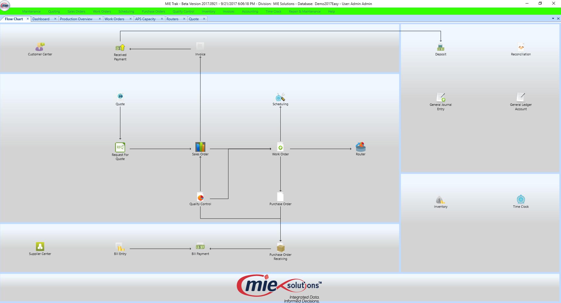 MIE Trak Pro Software - Flow chart