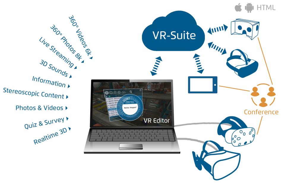 VR-Suite Software - 4