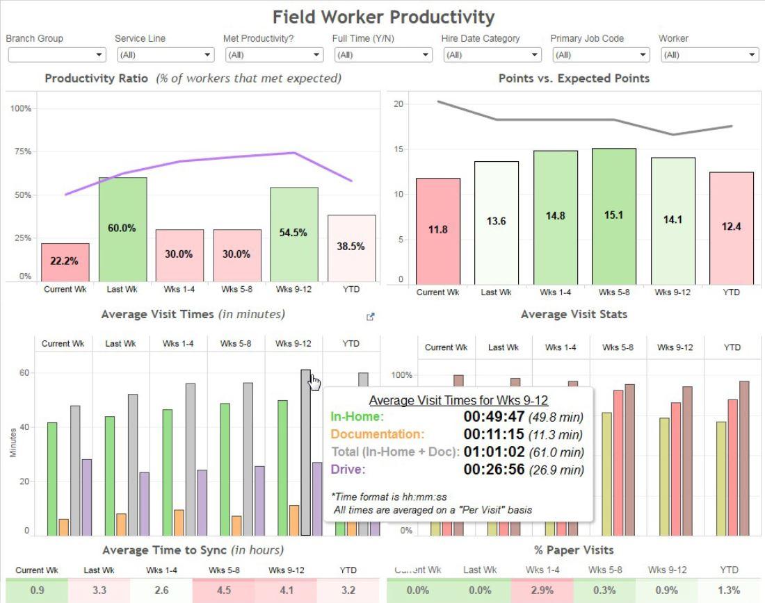 Field Worker Productivity
