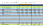 MRI Software screenshot: A budget workbook report within MRI Software, detailing baseline variances across a number of financials such as taxes and reimbursements