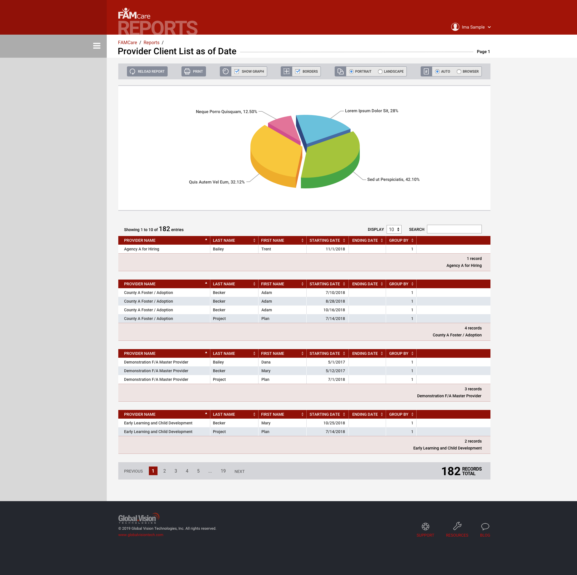 FAMCare Reports and Analytics