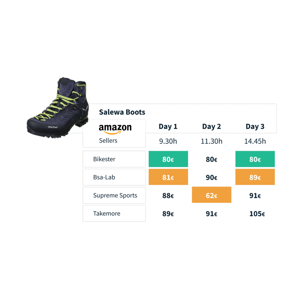 Netrivals Software - Amazon Rival Sellers Real-Time Tracker