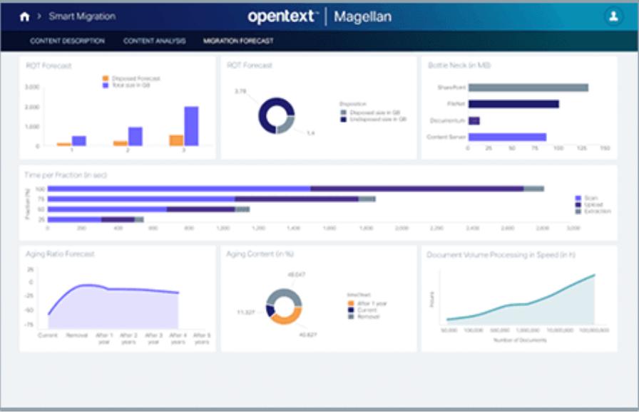 OpenText Magellan Software - OpenText Magellan dashboard