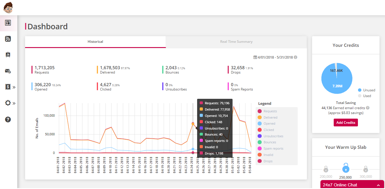 The Pepipost dashboard gives users a real-time overview of important metrics