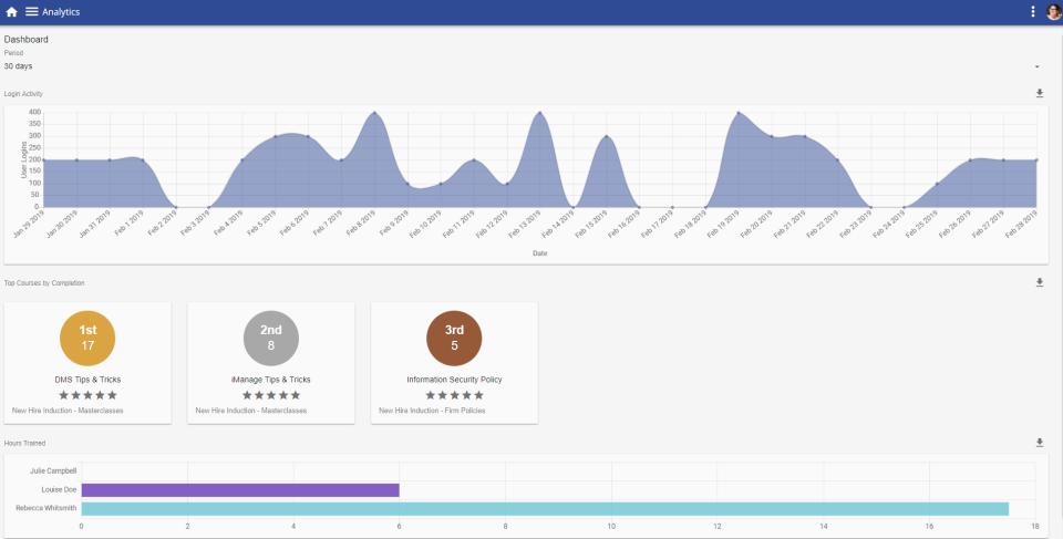 TutorPro LMS Software - Analytics