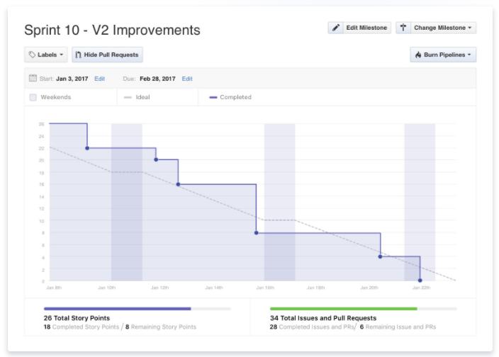 ZenHub Software - Burndown Charts, integrated with GitHub milestones, help teams meet deadlines more predictably