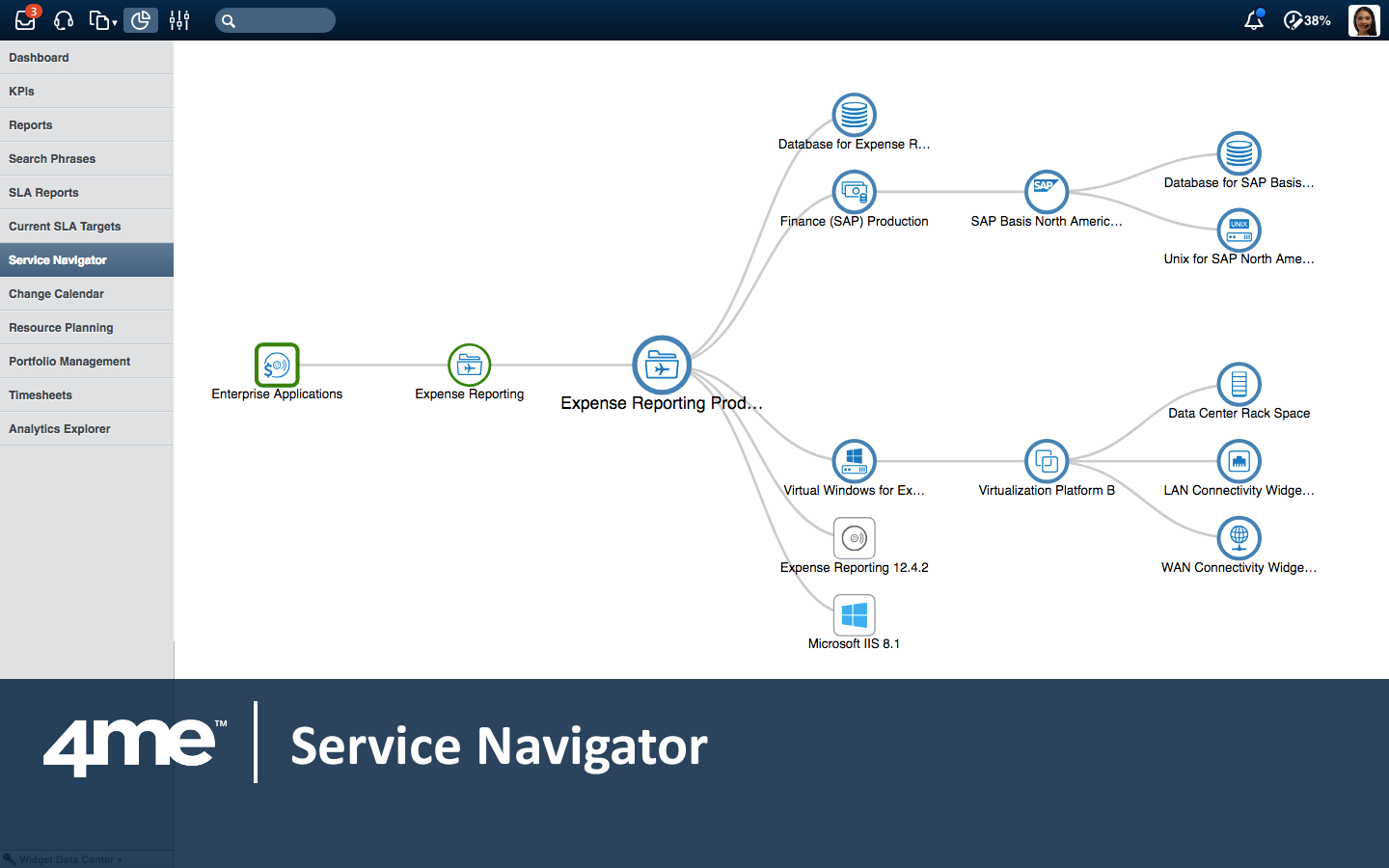 The service navigator provides an easy to understand graphical depiction of the dependencies between services and the configuration items that make up these services.