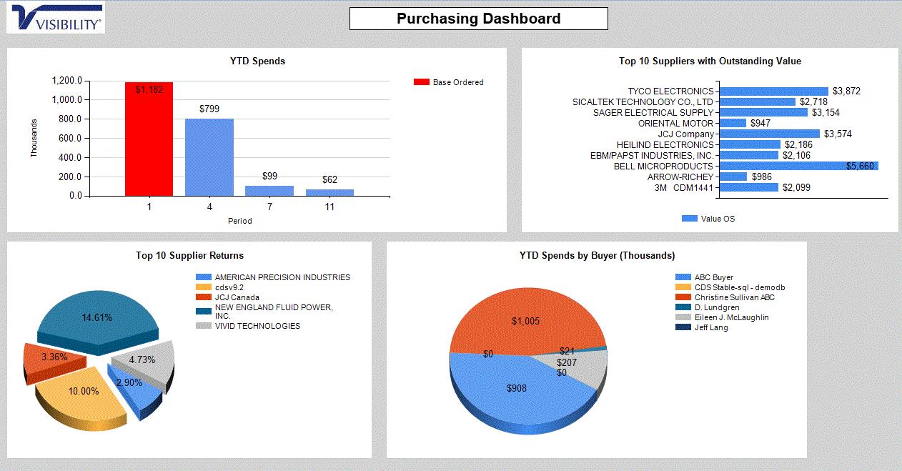 Business Intelligence purchasing KPI dashboard