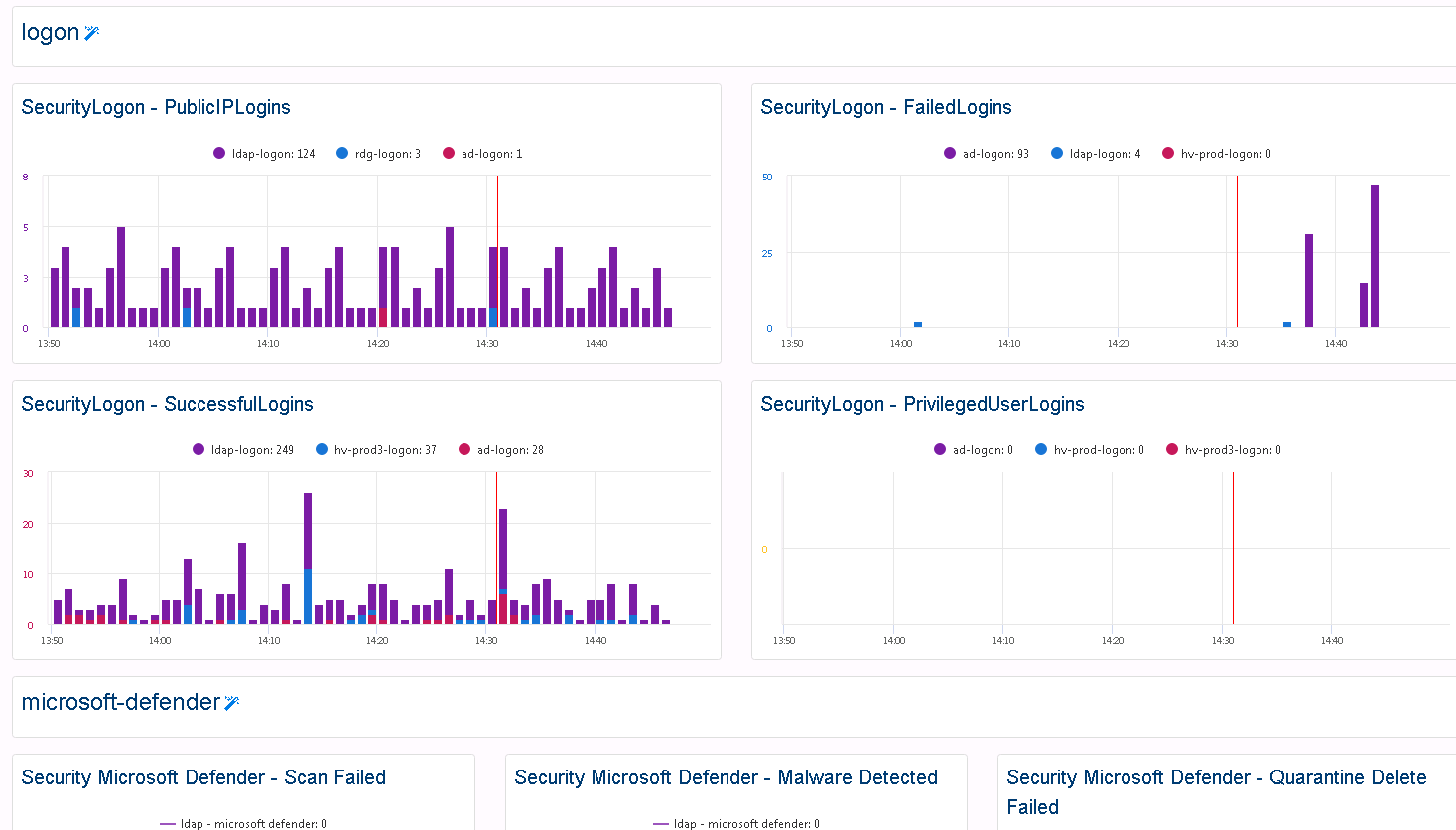 Log Analytics and Security Monitoring