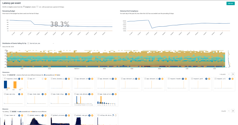 Honeycomb.io latency visualization