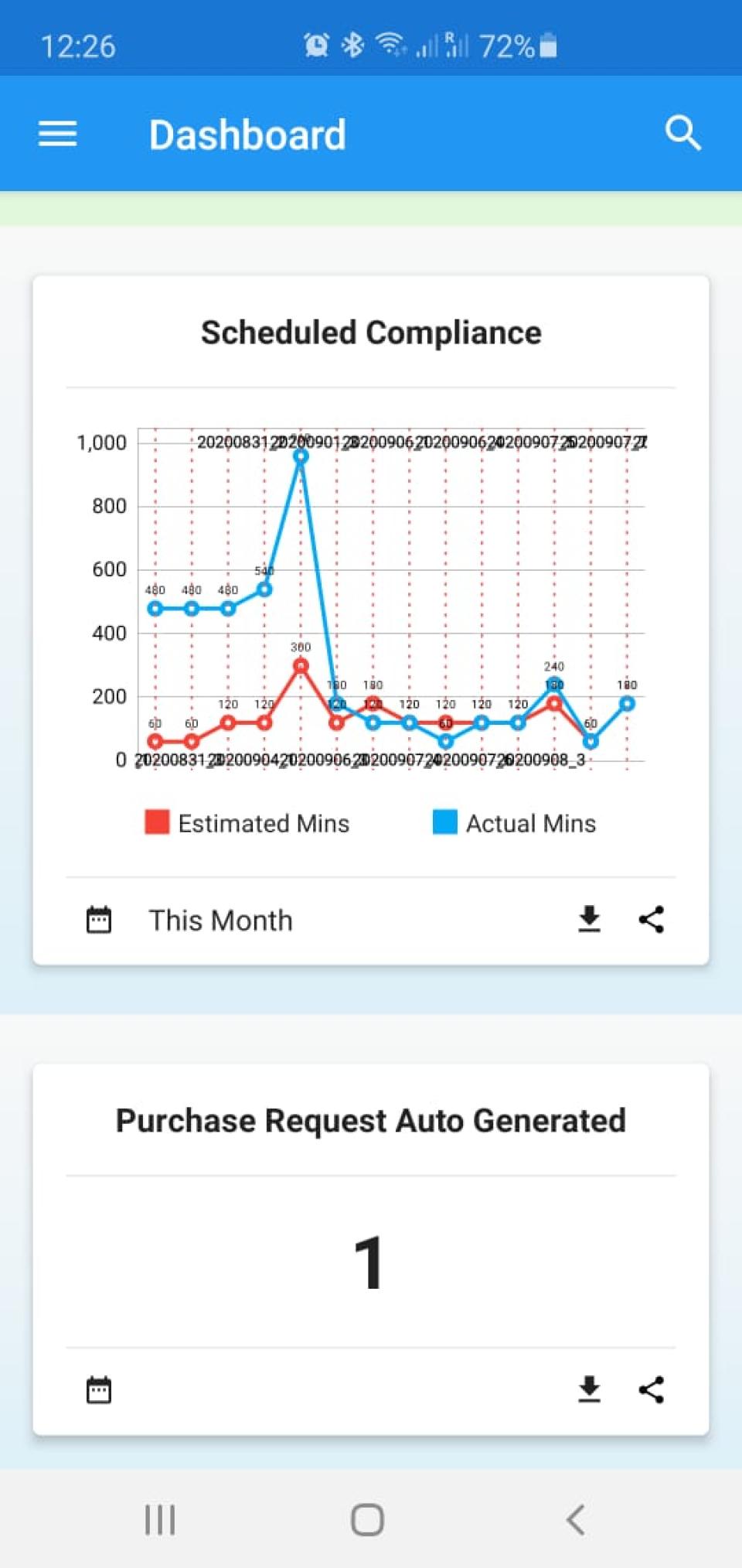 Aladdin Software - Mobile App Dashboard