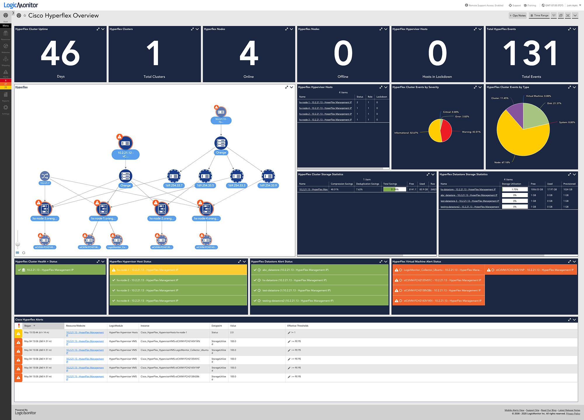LogicMonitor Software - Cisco Performance Monitoring Dashboard