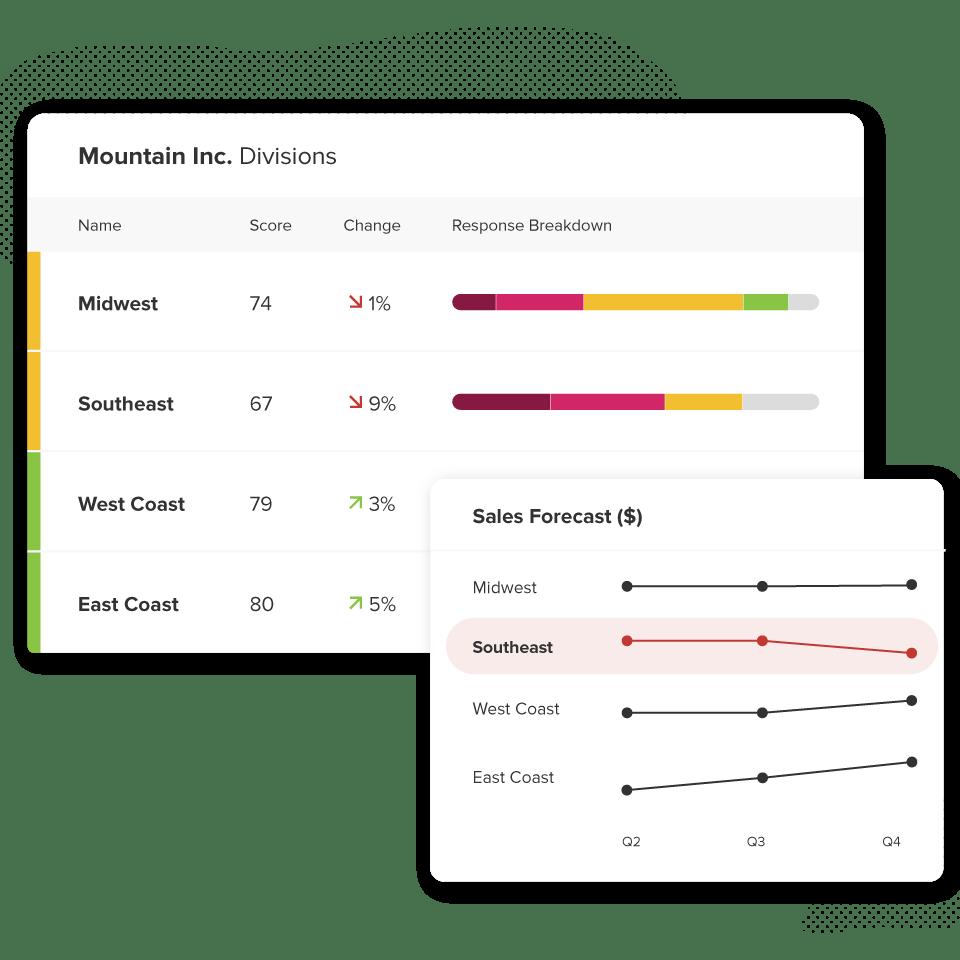 Emplify tie metrics to business risk