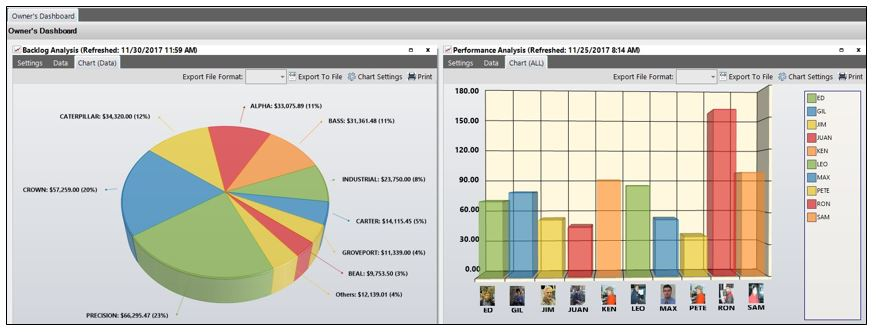 E2 Manufacturing System Software - KPIs