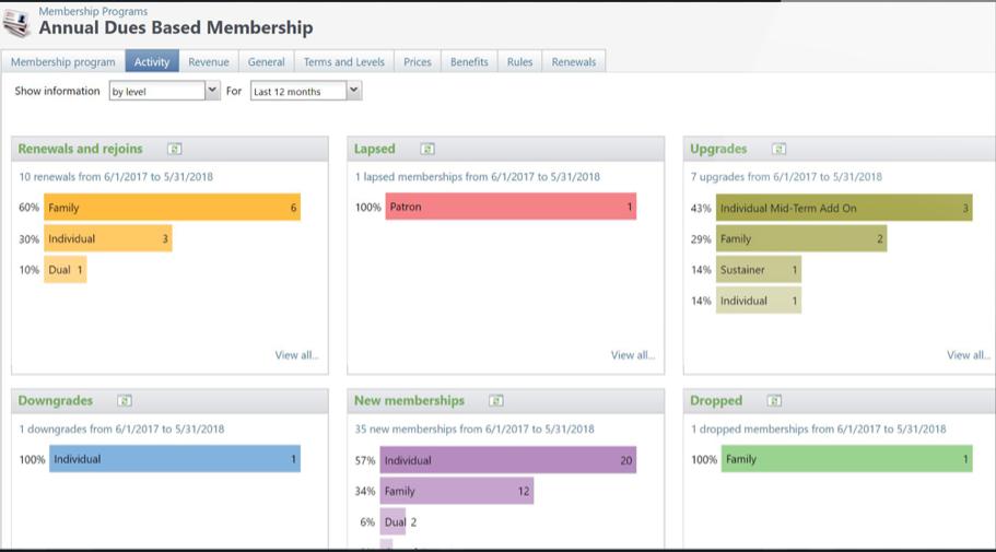 Blackbaud Altru screenshot: Blackbaud Altru membership management