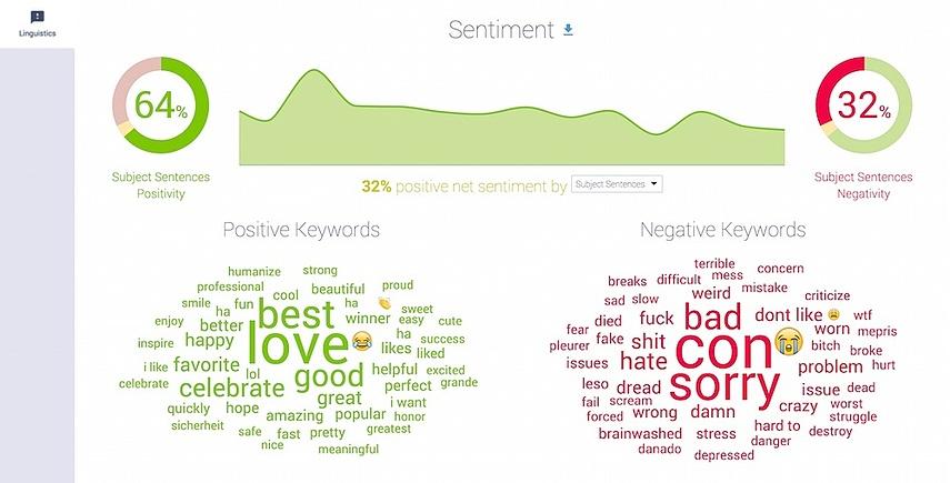 Sentiment analysis