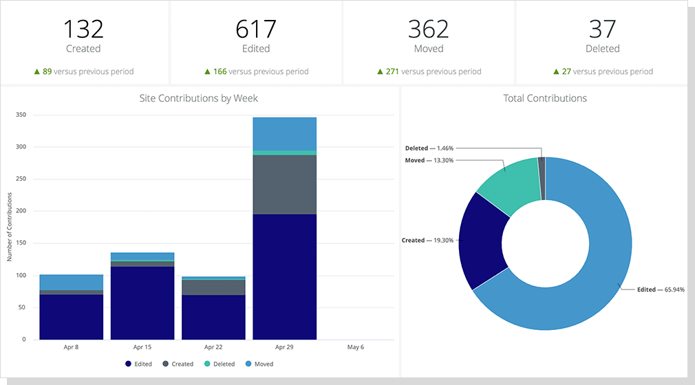 MindTouch content insights