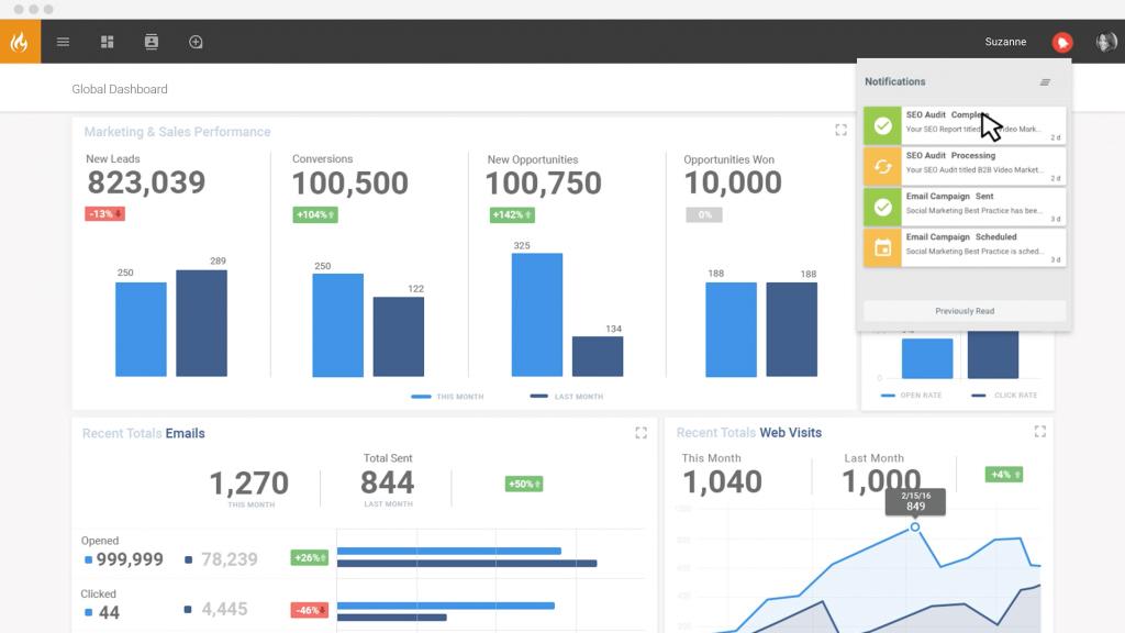 SEO audit dashboard