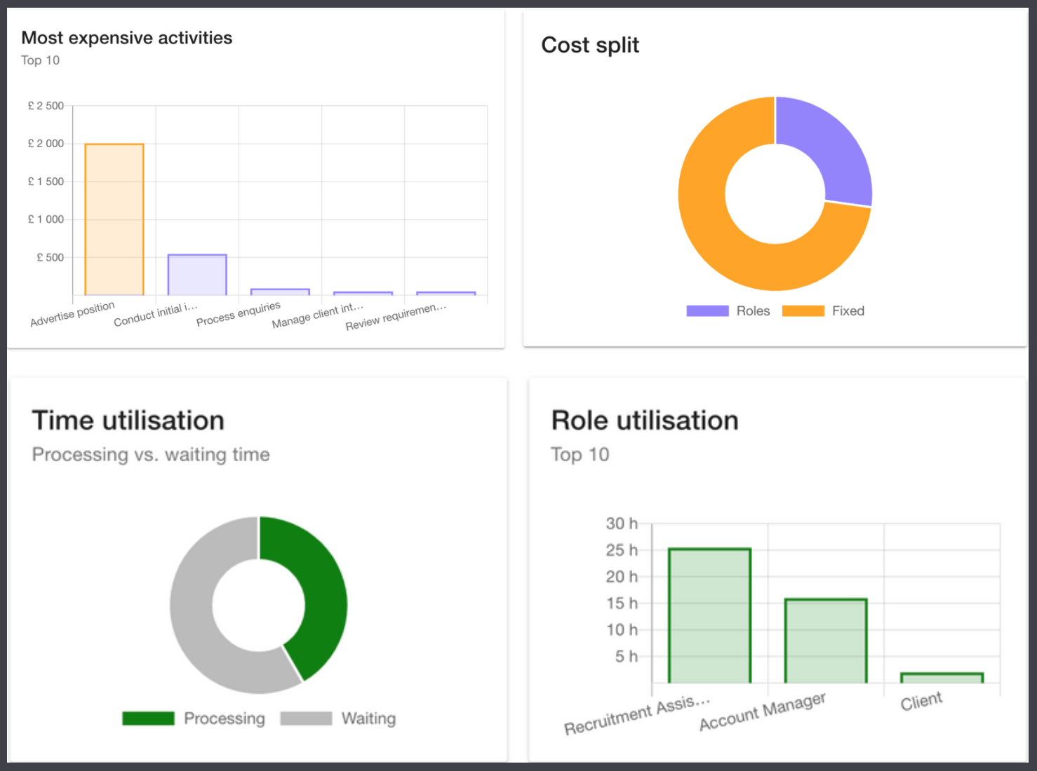 Quantify your Process Maps with Instant Analysis