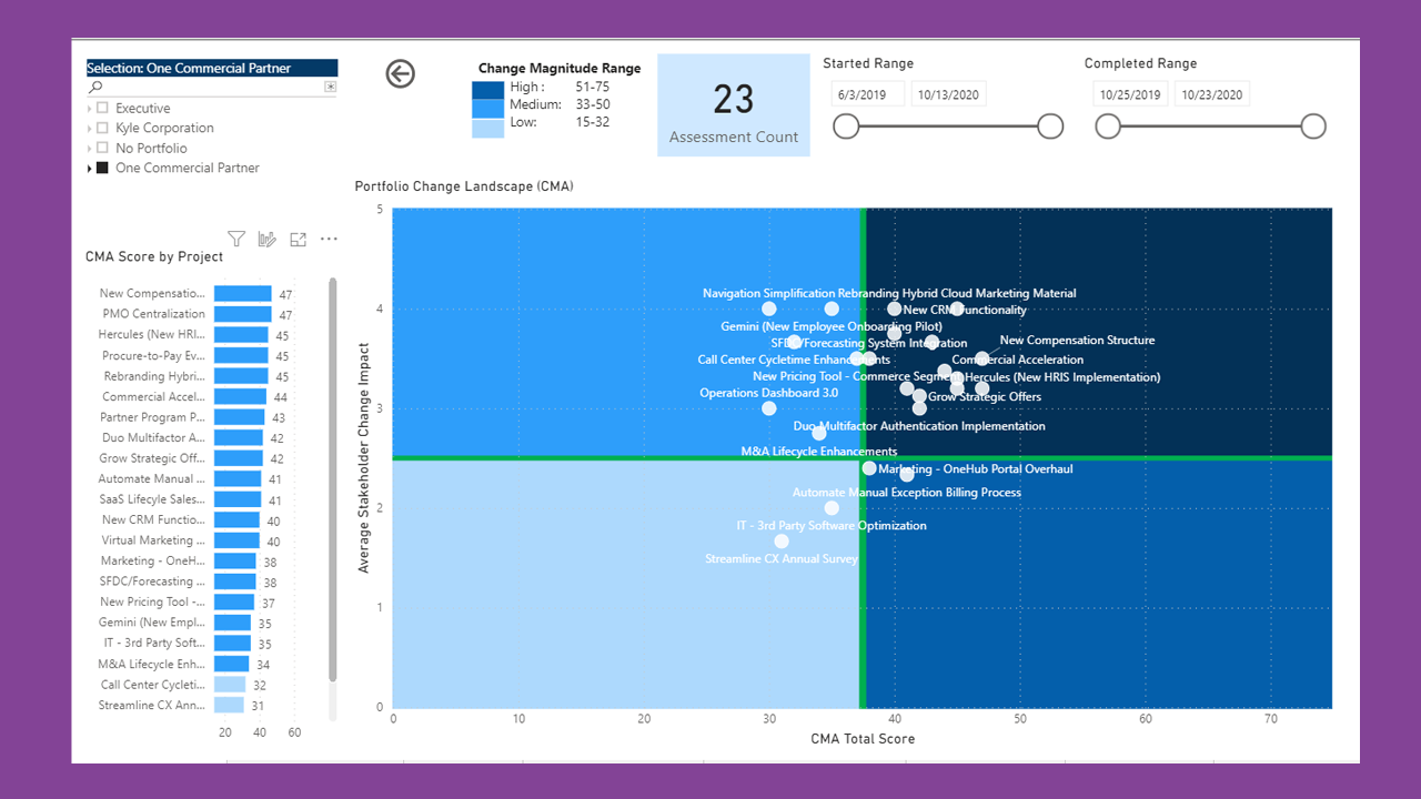 Visualize and compare change magnitude and stakeholder impact of all your change initiatives.