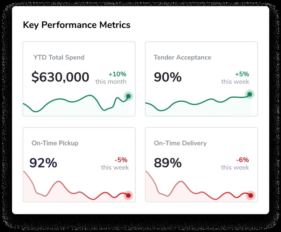 Transfix TMS Software - Performance analytics