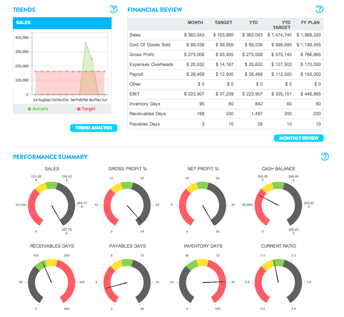 Panalitix uses color coded charts to allow users to view clients' performance at a glance