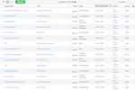 Captura de tela do Pipedrive: List View