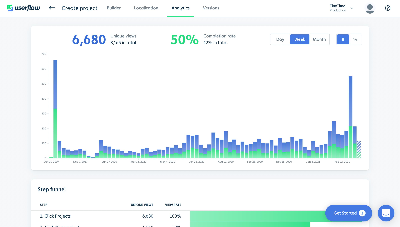 Userflow Software - Analytics