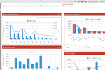 Captura de pantalla de HarmonyPSA: Fully configurable Sales, Service and Finance Dashboards give you quick and easy access to the information you need to improve performance