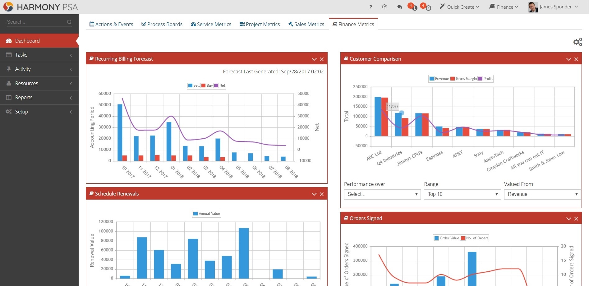 HarmonyPSA Software - Fully configurable Sales, Service and Finance Dashboards give you quick and easy access to the information you need to improve performance