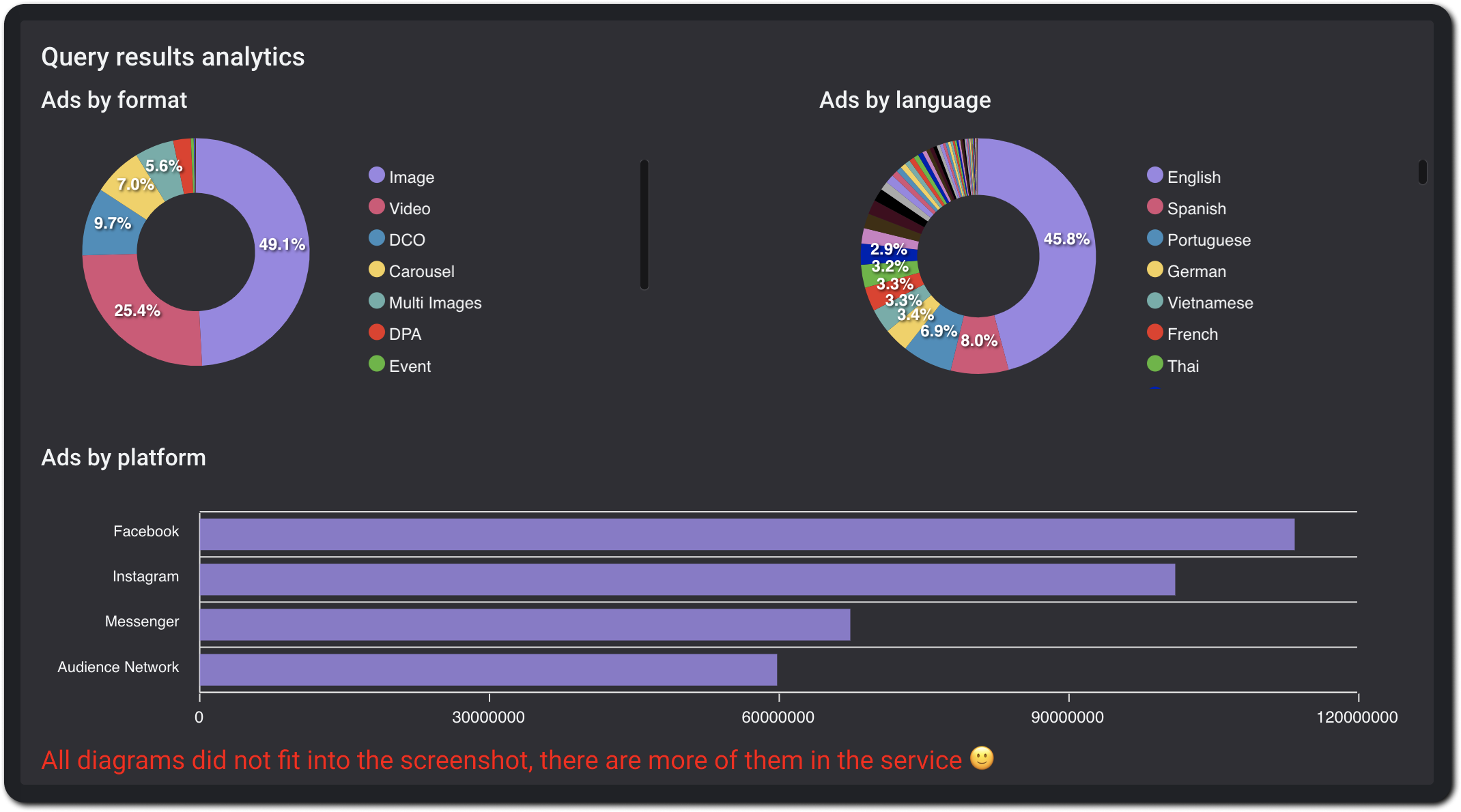 You can view analytics for any query - distribution of ads by formats, languages, CTA types and placement platforms.