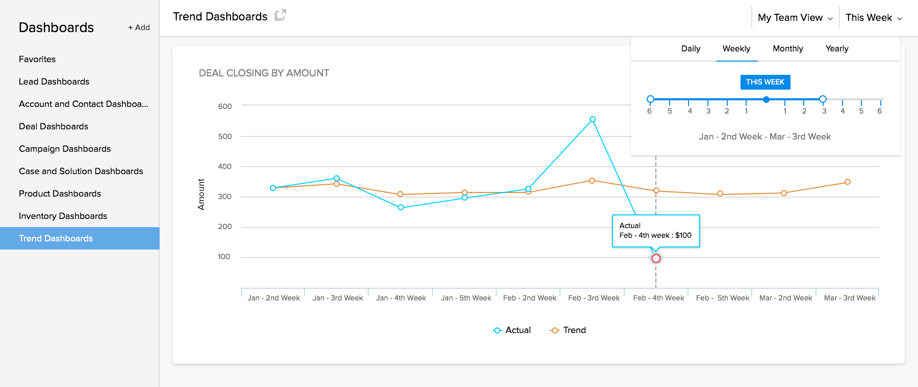 Zoho CRM Software - Zoho CRM trends dashboard