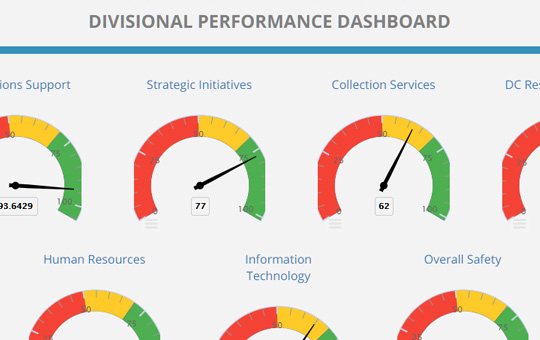 ClearPoint dashboard creation