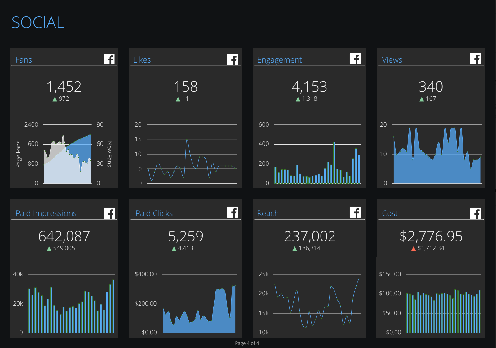 NinjaCat Software - Social media marketing dashboard example from NinjaCat