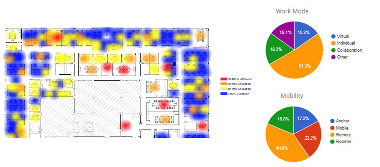 Patterns of utilization show up on heat maps, and analytics show mobility and work mode trends.