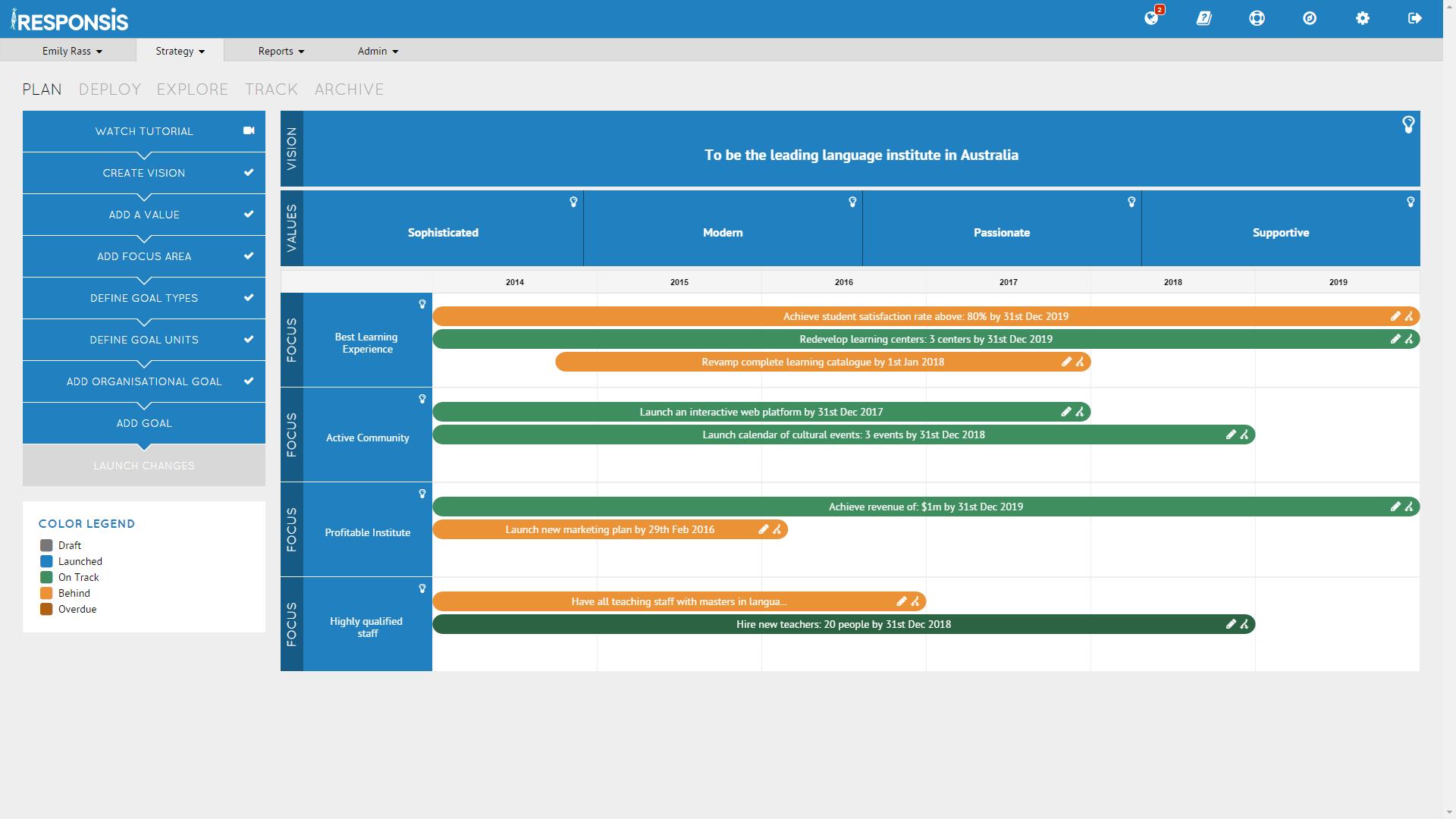 Cascade Strategy Software - Cascade Strategy plan